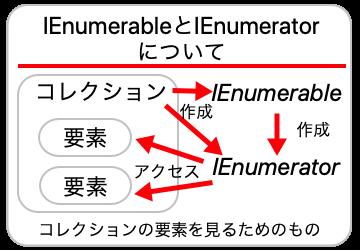 IEnumerableとIEnumeratorの概要の画像