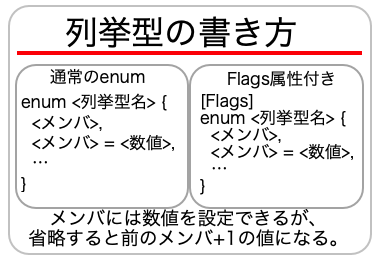 列挙型の書き方の画像