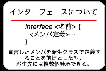 インターフェースについての画像