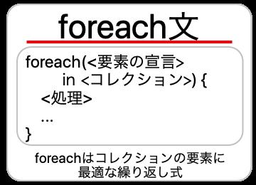 foreach文についての画像