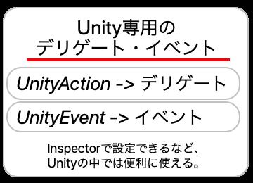 Unity専用のデリゲート・イベントについての画像