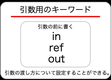 引数用のキーワードの画像