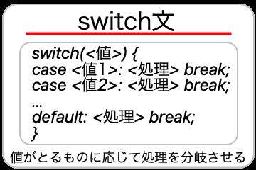switch文についての画像