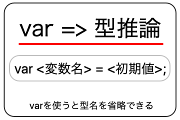 varを使うと型名を省略することができるの画像