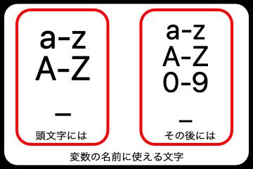変数名に使える文字の画像