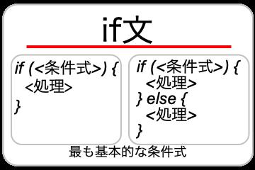 if文についての画像